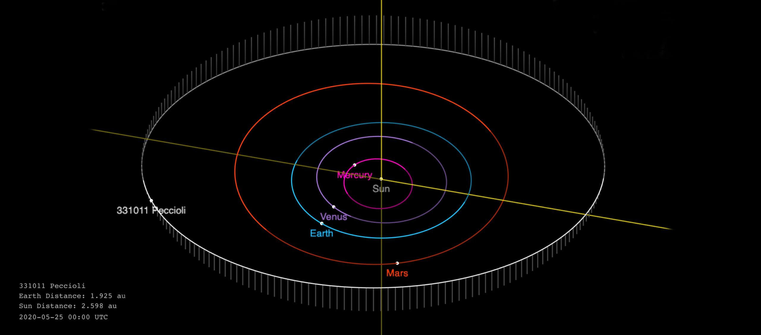 La scoperta del primo Asteroide al Centro Astronomico di Libbiano